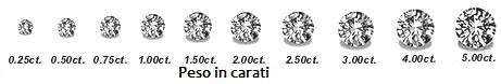 caratura dei diamanti